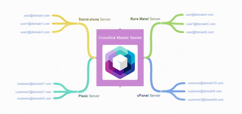 CrossBox-Master-Server.png