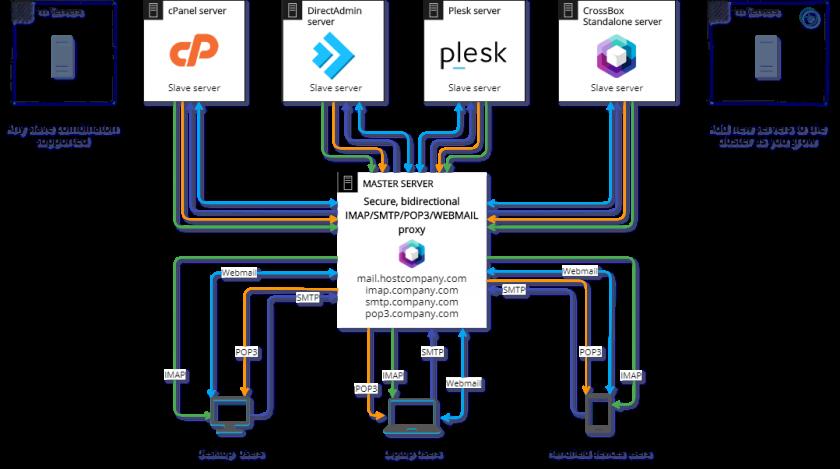 crossbox_cluster_diagram.png